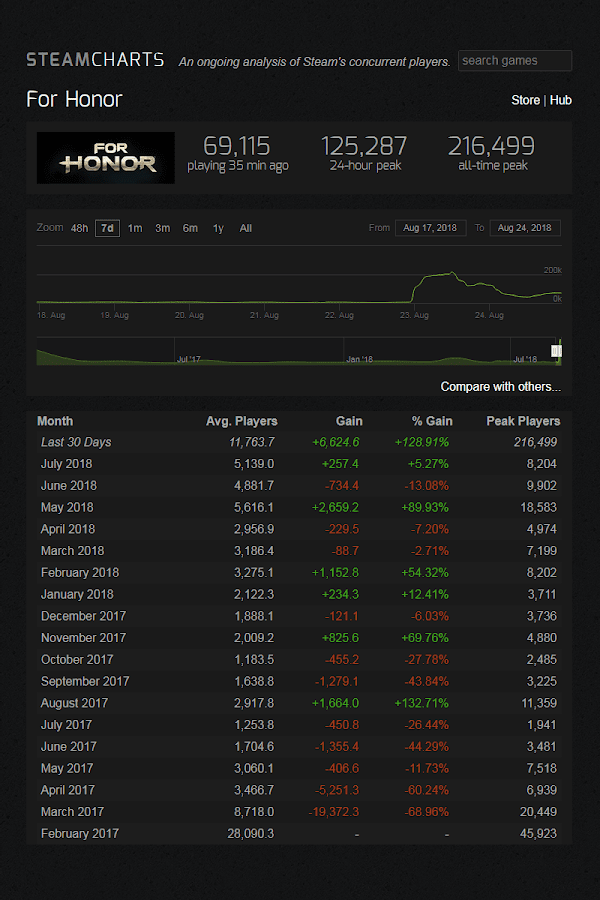 for honor starter edition steam chart