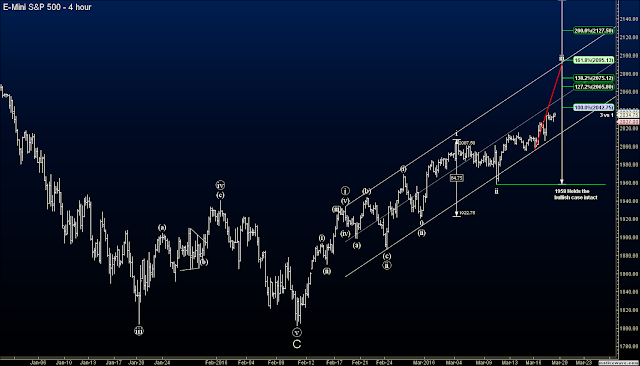 Elliott Wave Blog futures signal on the S&P