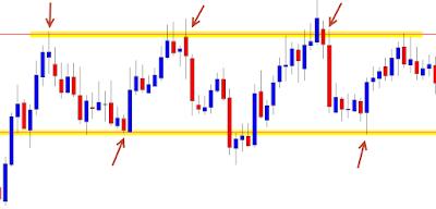 investasi emas dengan strategi ranging
