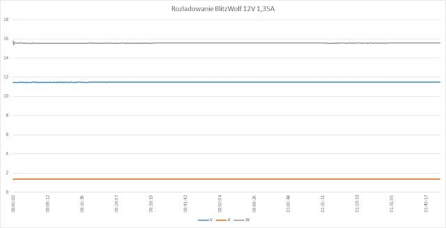 Rozładowywanie BlitzWolf 10.400mAh przy 12V/1,35A