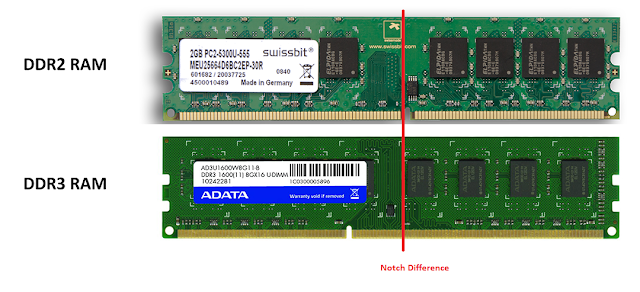 DDR3 and DDR2 Notch Difference