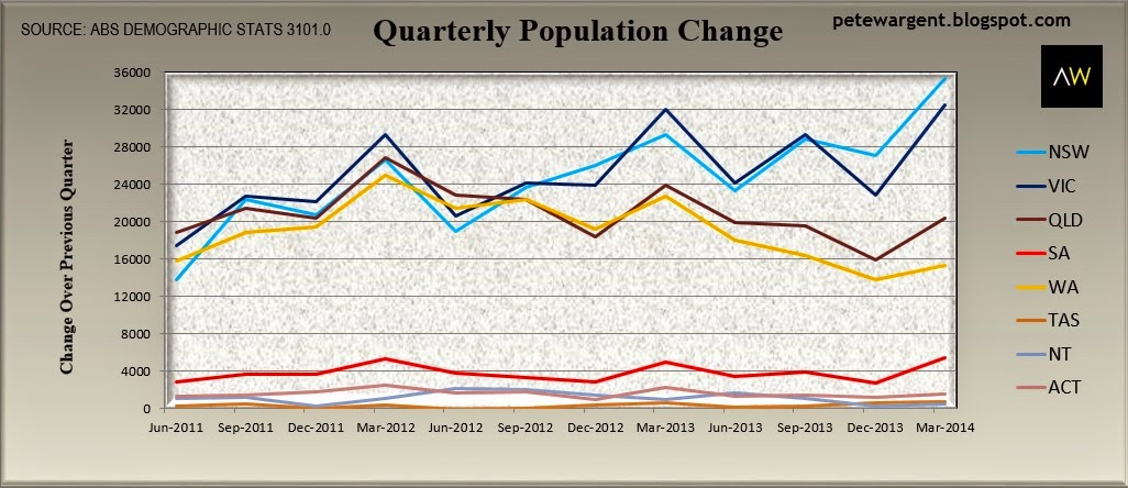 Quarterly population change