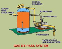 GAS BY-PASS SYSTEM
