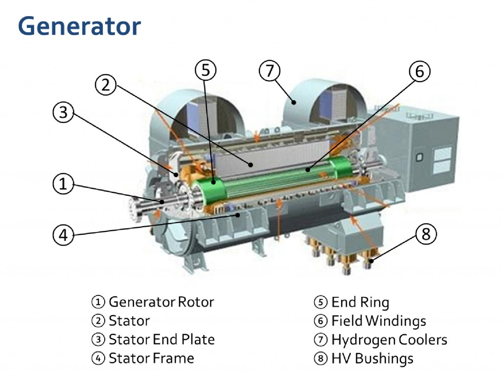 synchronous generator This is about construction,working principle and operation of synchronous generatorit also has circuit diagram ,phasor diagram and block diagram of synchronous.