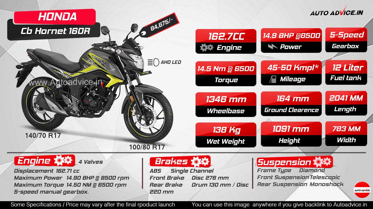 2018 Honda CB Hornet 160R infographic