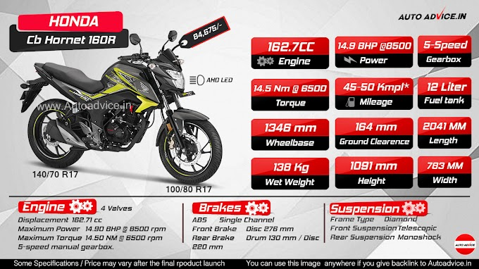 2018 Honda CB Hornet 160R launched [Infographic]