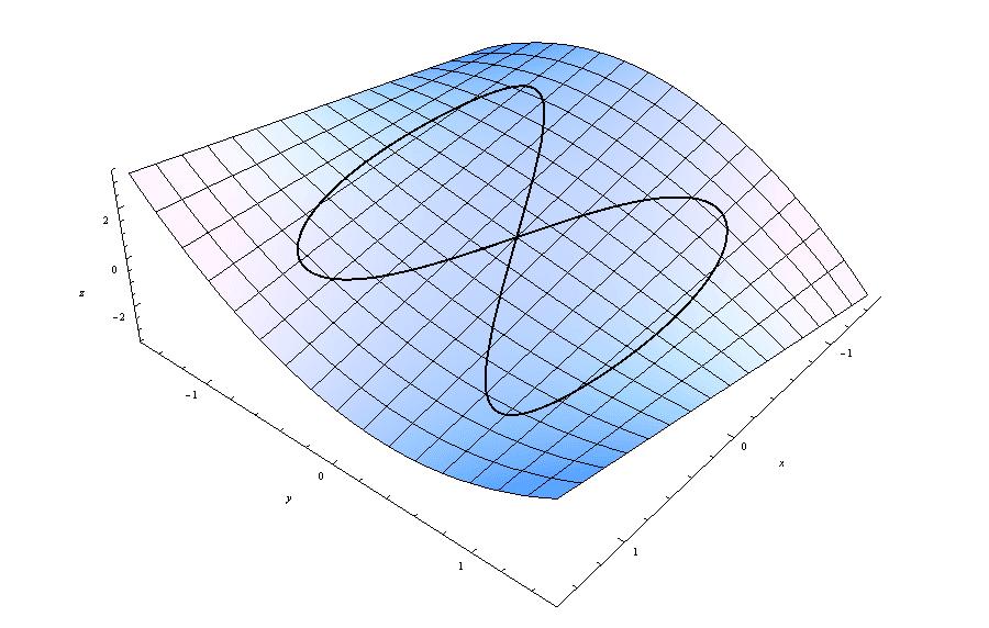 Esimerkki pinnasta ja polusta kolmiulotteisessa avaruudessa.