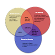 Identity is Center Stage in Mobile Security Venn