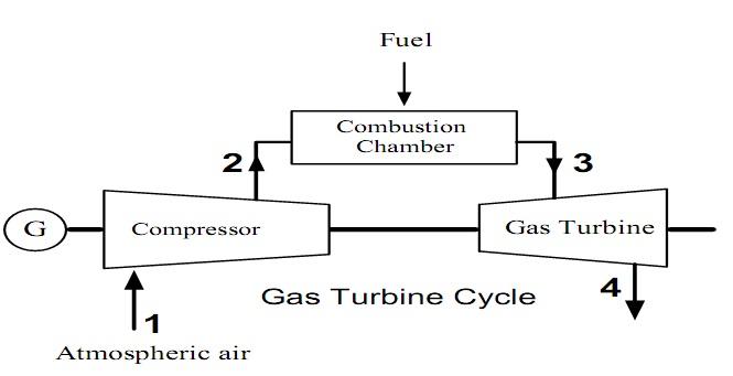 Steam Boiler: Working Principle of Gas Turbine