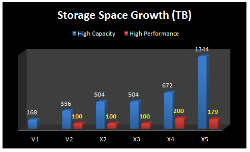 Exadata certification growth pattern for flashcache fandeluxe