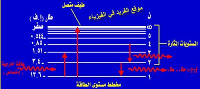 مخطط مستوى الطاقة للذرة، طاقة التأين، طاقة الإلكترون داخل الذرة موجب وخارج الذرة سالبة، دروس فيزياء الصف الثالث الثانوي ، منهج اليمن ، الوحدة الخامسة الفيزياء الذرية، لماذا طاقة ذرة الهيدروجين سالبة