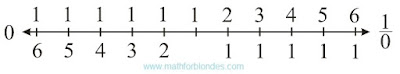 Numbers on a straight line. Mathematics For Blondes.