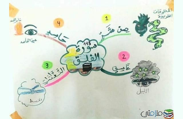 خرائط ذهنية لتحفيظ القرآن الكريم للأطفال