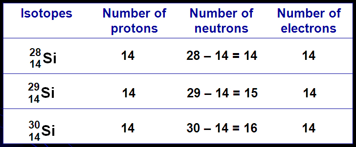Chemistry Sk016 C1 1 2 Proton Number Mass Number Ions