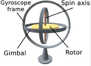 fungsi dan pengertian giroskop