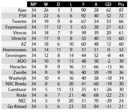 Coupons Smashed Eredivisie League Table Models And Predictions Ruined