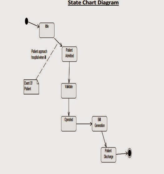 use case diagram  activity diagram  state chart diagram  sequence diagram of hospital management
