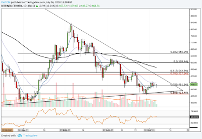 Ethereum (ETH) Price Prediction – Ethereum begins trading with a 13% price hike in July 3