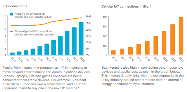 """""""Western Europe is expected to become the second largest market globally for the Internet of Things (IoT)"""""""