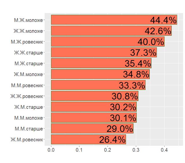 Кто кого чаще ругает в гендерной паре руководитель-подчиненный М и Ж