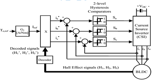 asoka technologies   torque hysteresis control of bldc drives for ev application by using fuzzy