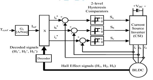 ASOKA TECHNOLOGIES : Torque Hysteresis Control of BLDC