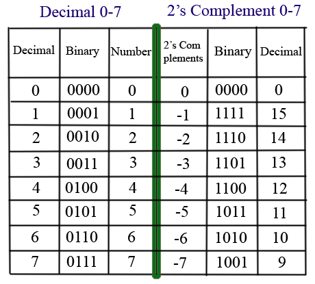 Binary value of negative number online