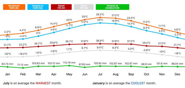 El tiempo en Nueva York promedio de temperaturas