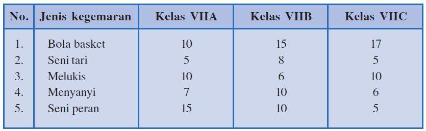 Pengertian Tabel, Grafik atau Diagram serta Cara Mengubah ...