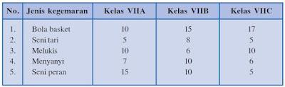 Pengertian Tabel, Grafik atau Diagram serta Cara Mengubah Sajian Tabel, Grafik atau Diagram menjadi Teks Narasi