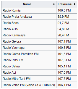 Trenggalek merupakan salah satu Kabupaten yang ada di Jawa Timur Daftar Nama & Frekuensi Radio Trenggalek 2019 Lengkap