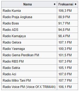 frekuensi radio trenggalek jawa timur indonesia