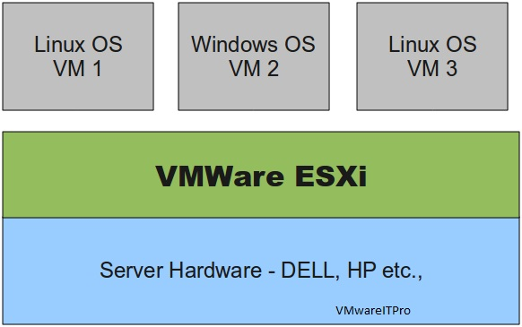 Installation of VMware Server and VMware ESXi - VMWARE ADDICTED