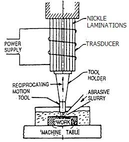 ultrasonic machining usm tool and die making rh toolanddie tk ultrasonic machine circuit diagram ultrasonic welding machine circuit diagram