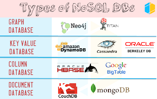 NoSQL - Types of NoSQL Database - part 2
