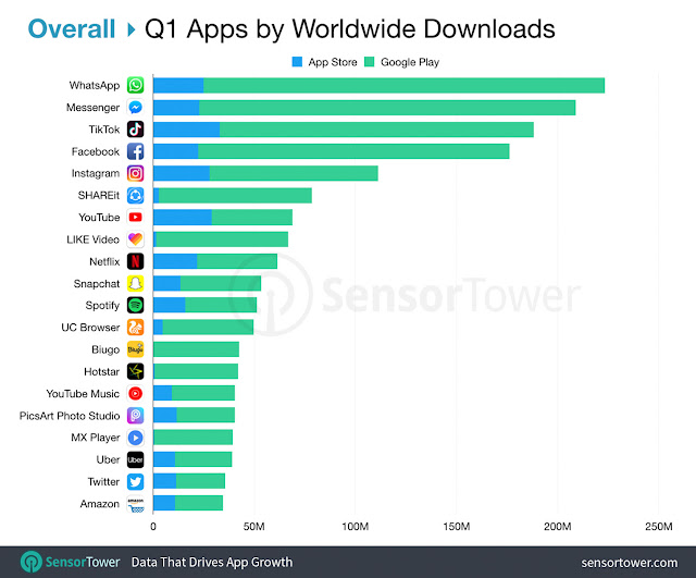 TikTok tops the iOS App merchant in Q1 for the fifth quarter in an exceedingly row and earn money
