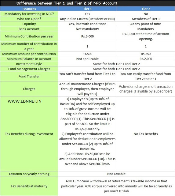Difference between Tier 1 and Tier 2 Account in New Pension Scheme (NPS)