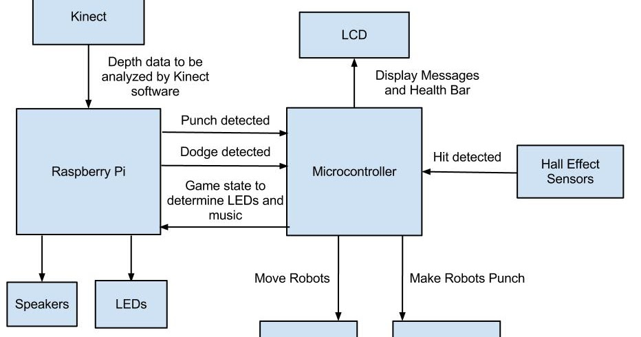 How To Read And Interpret Electrical Shop Drawings  U2013part
