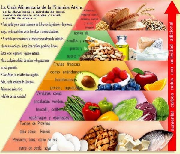 Alimentos para adelgazar panza