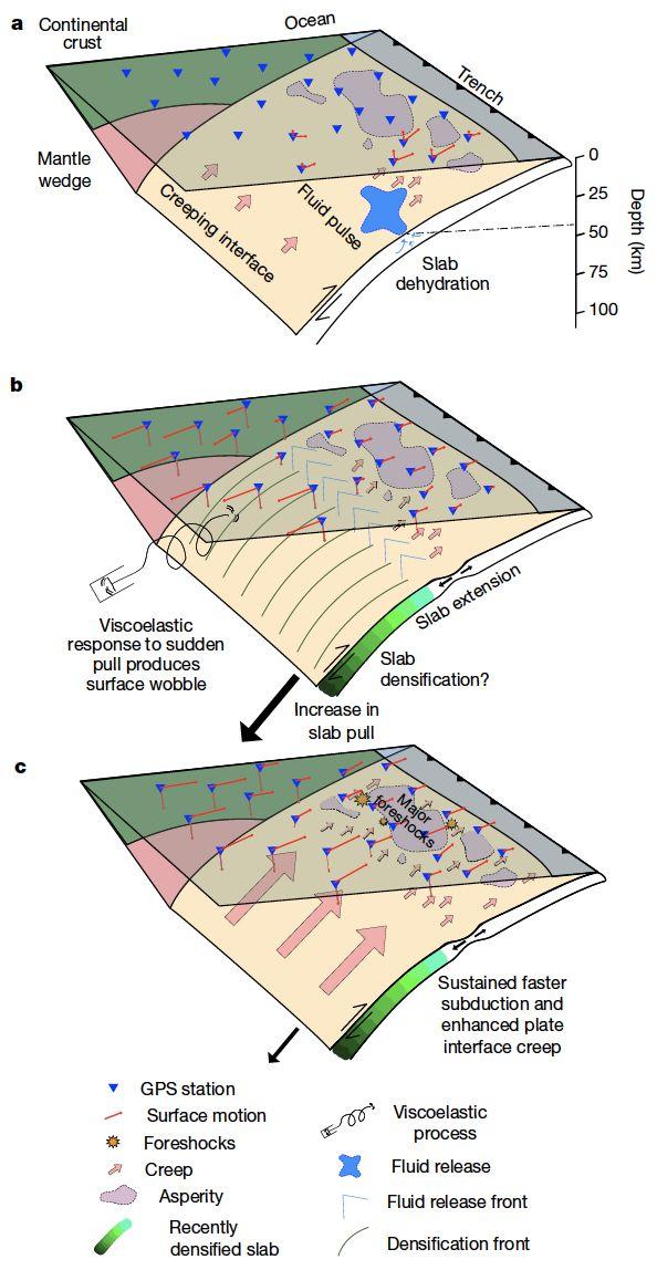 Descubren cambio en el movimiento de la superficie terrestre meses antes de terremotos de 2010 y 2011