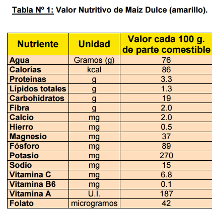 Maiz morado valor nutricional
