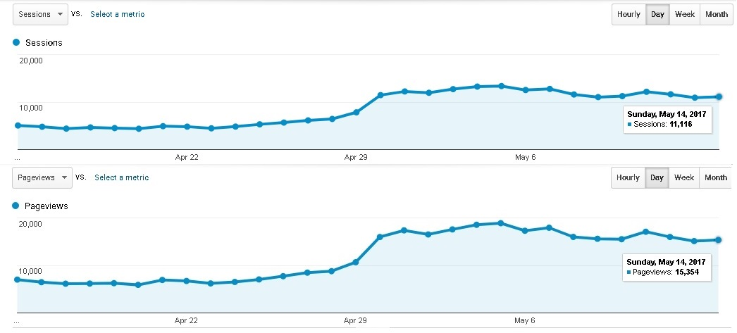 Statistik blog di Google Analytics