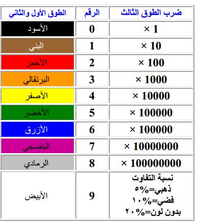 جدول الوان المقاومات الكهربائة