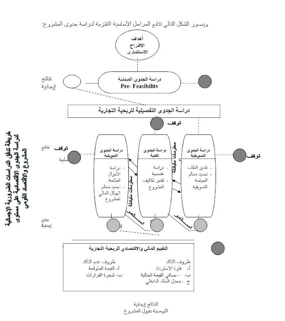 دراسات الجدوى وتقييم المشروعات