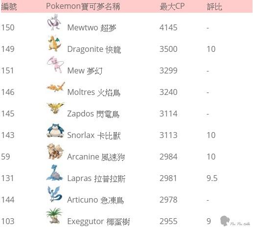 Pokémon GO寶可夢-CP值排行-戰鬥力排行-評比