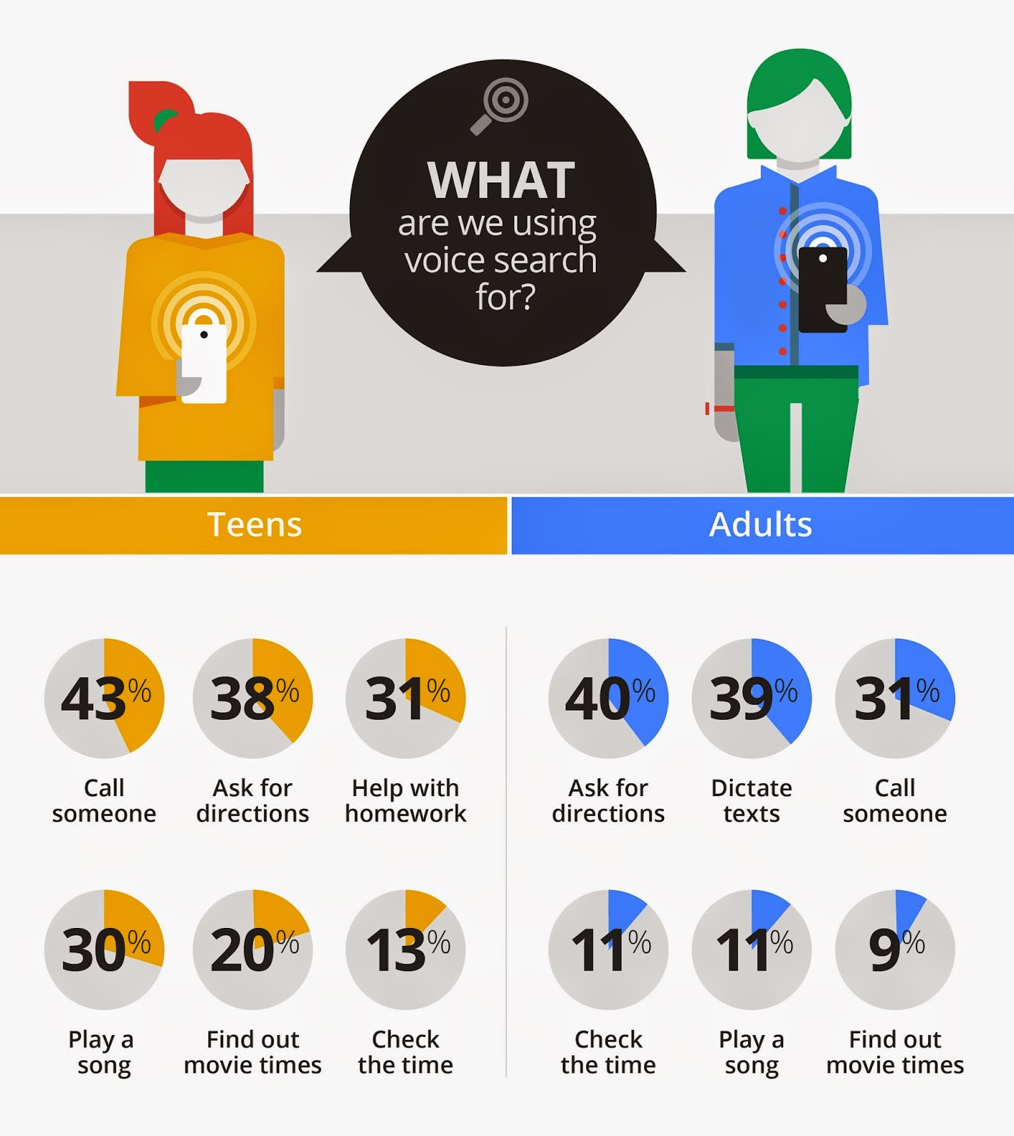 What do different demographics use voice search for?