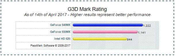 VGA Asus VivoBook S15 S510UQ