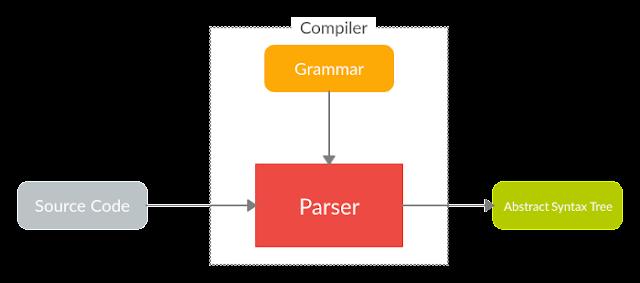 Language Parser