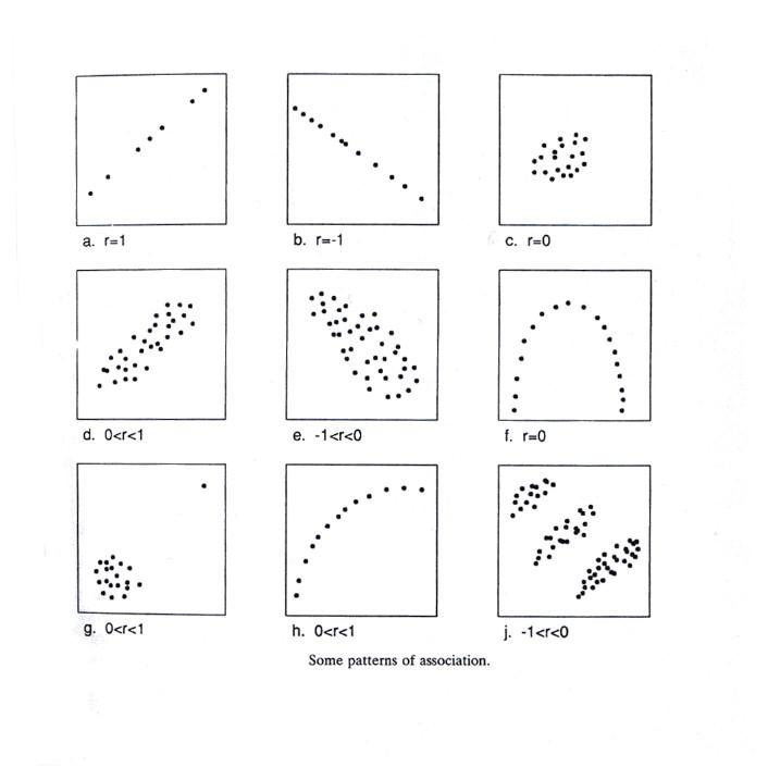 Analisis regresi dan korelasi ilmu statistika korelasi ccuart Gallery