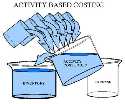 Definisi Activity Based Costing
